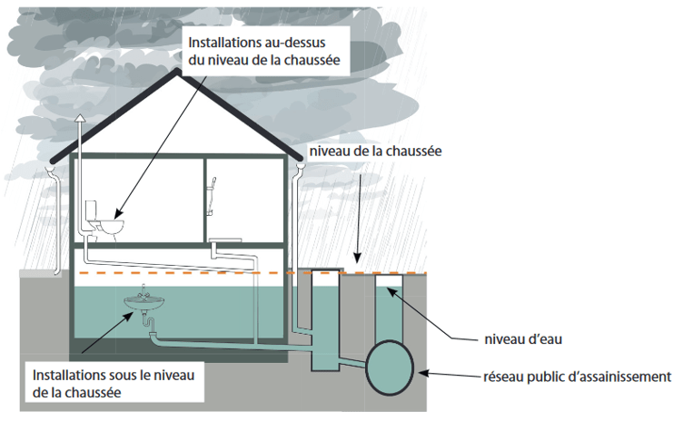 Le risque : l'inondation des sous-sols par refl  ux des eaux du réseau public