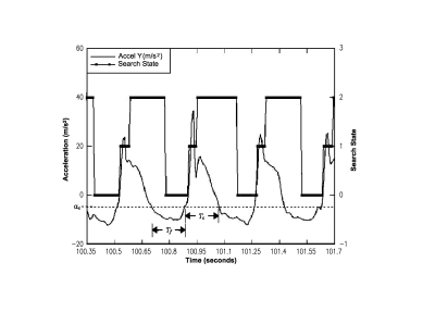 L'analyse des temps avec l'accéléromètre Y