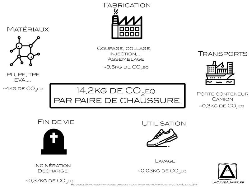 empreinte carbone chaussure