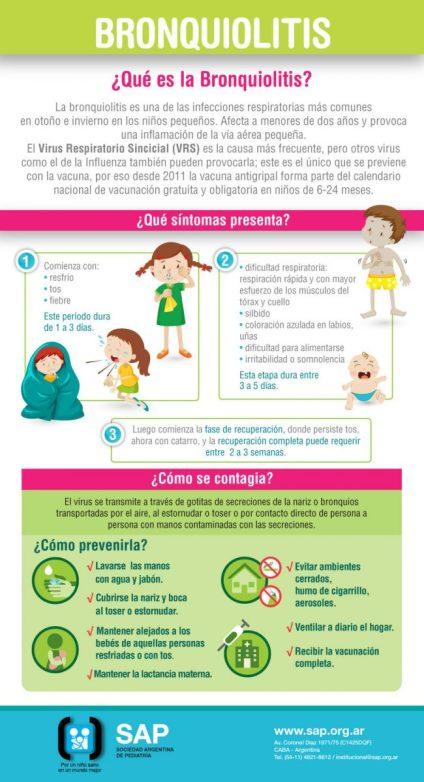 Se producen más de 600 casos de Bronquiolitis por día en menores de 2 años 3