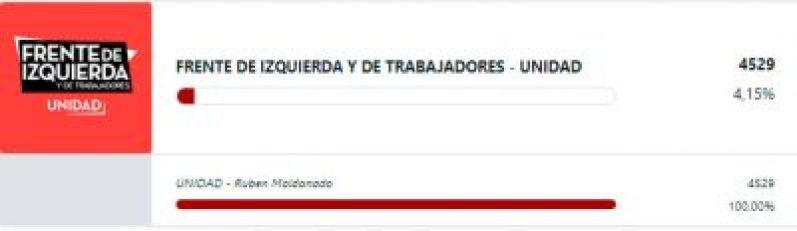 Resultados finales: Marasco ganó la interna de Lavagna y Sandra Rey llegó al 4% 10