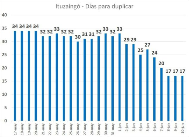 Coronavirus en Ituzaingó: Se dispara la curva con 14 contagios en 2 días 3