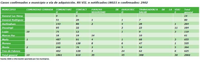 Coronavirus: detalles de los casos en Ituzaingó 1