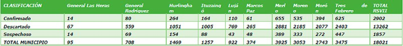 Coronavirus: detalles de los casos en Ituzaingó 2