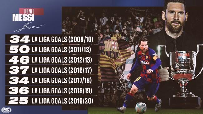 El mejor jugador del mundo batió un nuevo récord en la liga de España 1