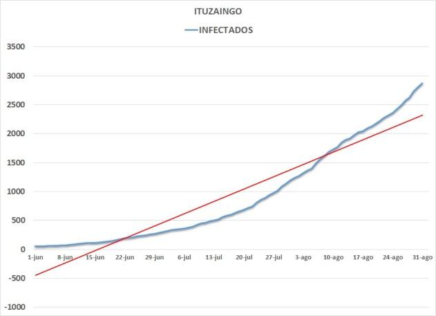 Ituzaingó: récord de fallecidos y al borde de los 3000 contagios 3