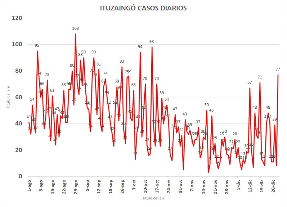 Covid: Se agrava la situación en el Conurbano y en Ituzaingó los contagios no tienen freno 2