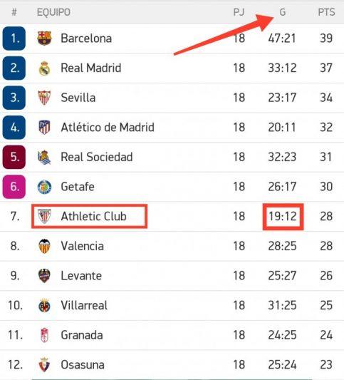 Resaltado de la diferencia de goles que acumula el Athletic
