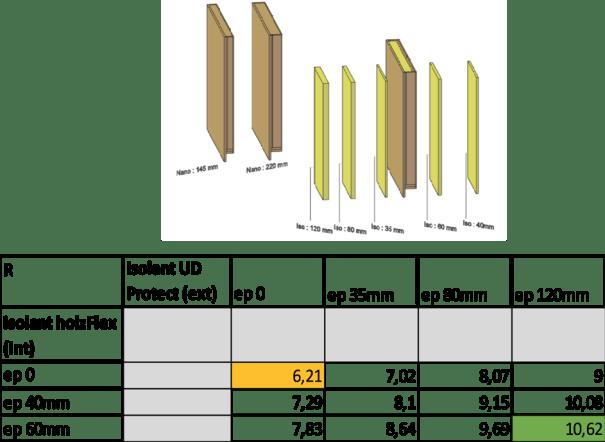 mesure de la performance énergétique d'une ossature bois