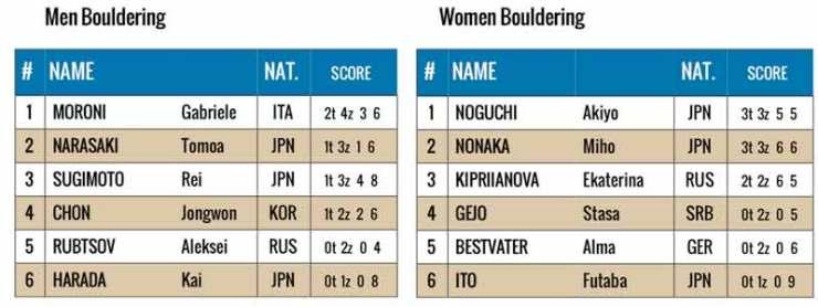 Schlussranking am Weltcup in Hachioji - Japan