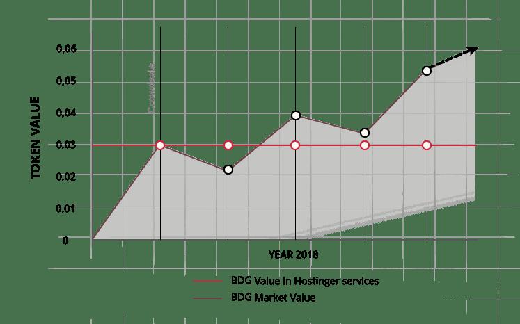 Perspectives d'évolution du BDG