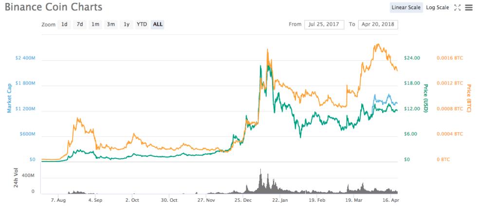 Évolution du BNB depuis son lancement