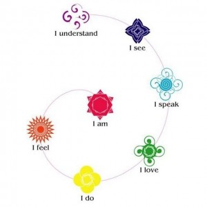 7 chakra spirale