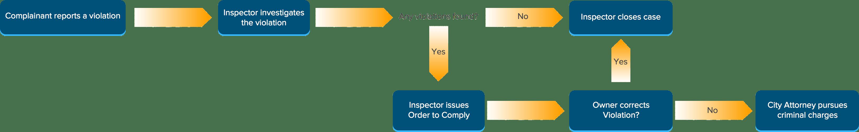 City Code Violation Letter Sample