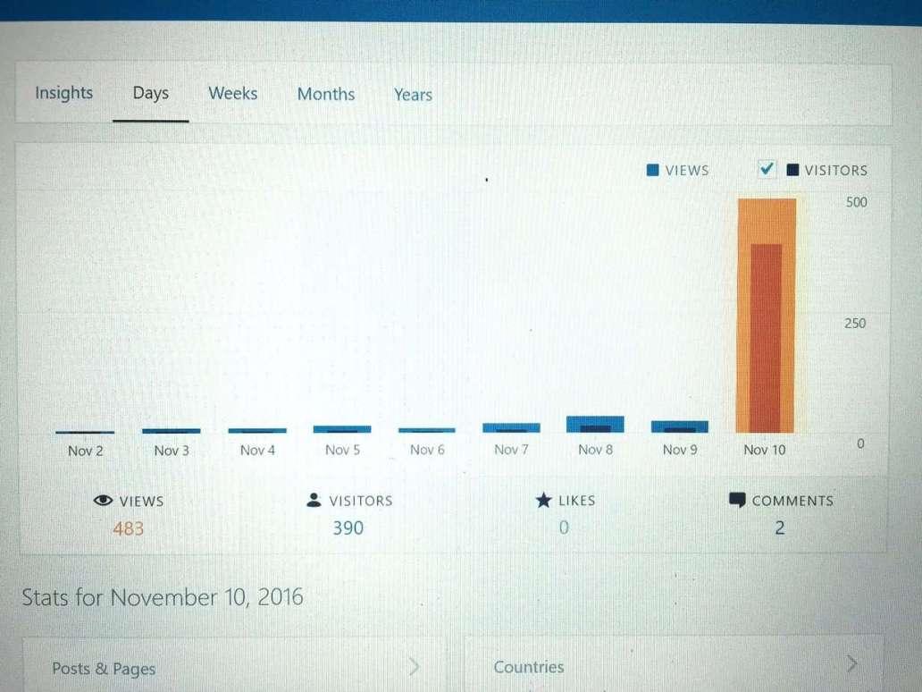 Increasing blog page views using Google