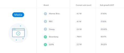 graphique listant les marques les plus puissante sur youtube