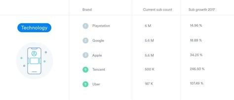 Listing des entreprises de la Tech les plus puissantes sur YouTube