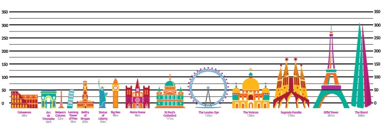 Statue of Liberty height comparison chart