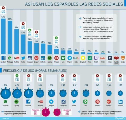 Como usamos las Redes Sociales los españoles