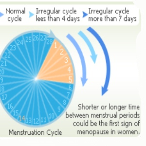 Irregular Menstrual Period Prolonged Periods
