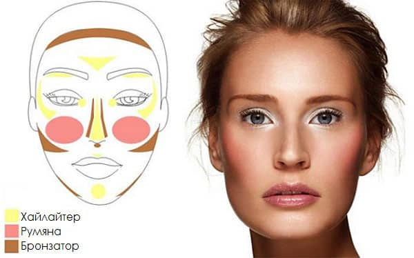 Cosmetics scheme for contouring