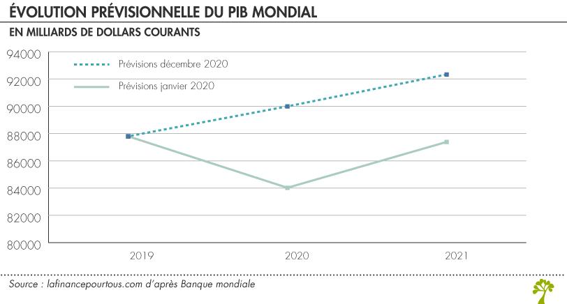 Covid 19 : Évolution prévisionnelle du PIB mondial