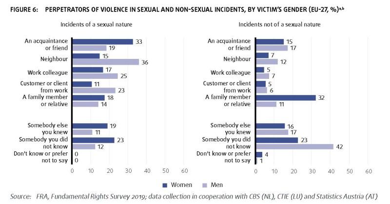 FRA violenze sessuali e non sessuali