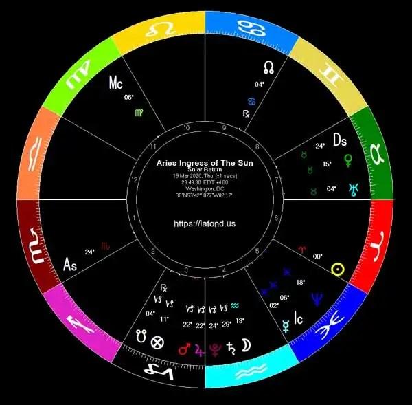 Aries Ingress Chart 2020 Washington DC