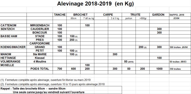 Tableau alevinage 2018 - 2019
