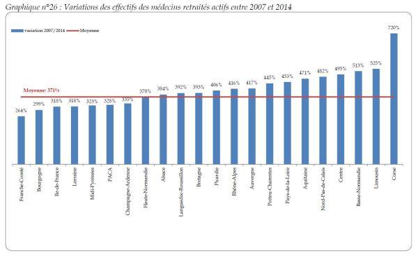 Source : Atlas de la démographie médicale au 1er janvier 2014, COM. Cliquez sur l'image pour l'agrandir.
