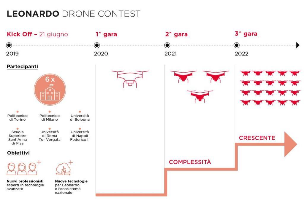 leonardo drone