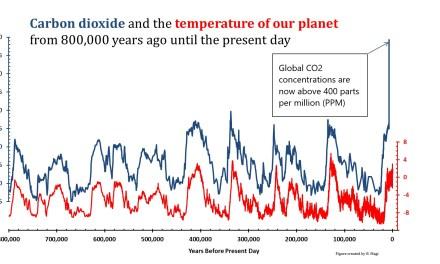 """Les concentrations mondiales de <span class=""""caps"""">CO2</span> atmosphérique ont atteint un record en 2016"""