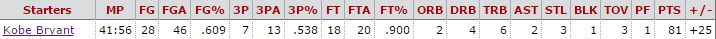 Kobe stats