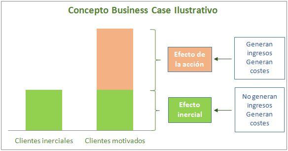 Qu es un business case la gu a de la vida - Business case ejemplo ...