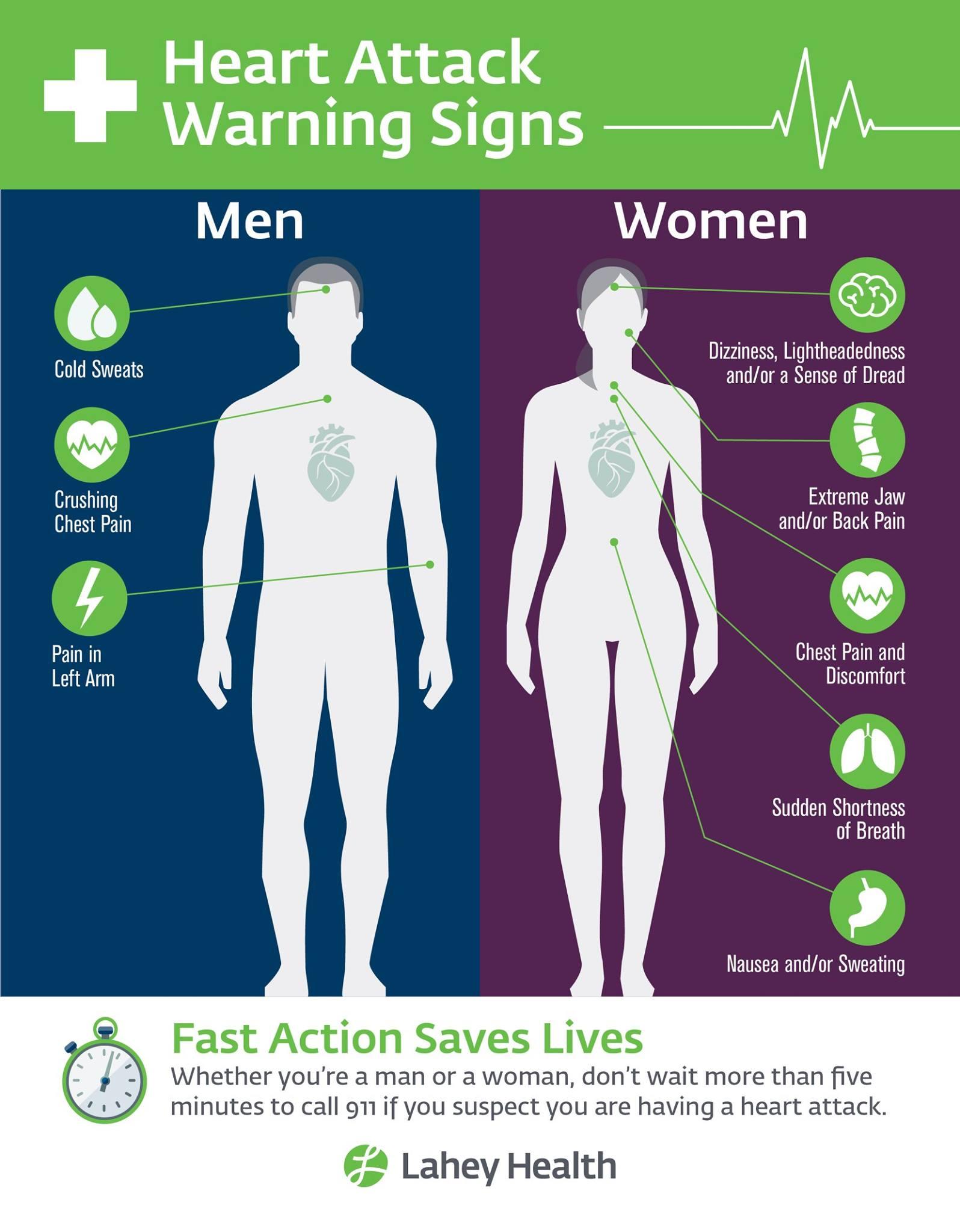Parts sensitive body Women's Erogenous