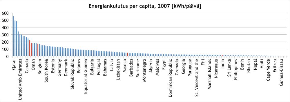 Energiankulutus-per-capita-maittain-2007-e1447150531698
