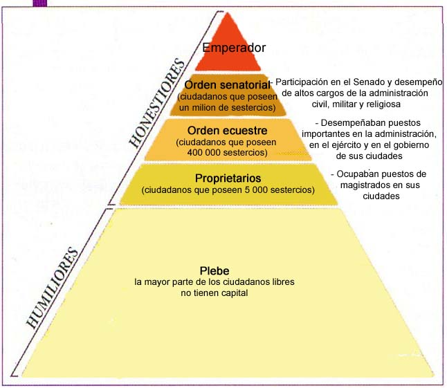 Pirámide de la sociedad romana, excluyendo no ciudadanos y esclavos