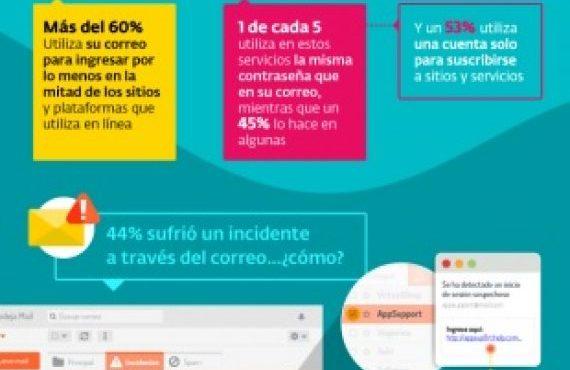 44% de los usuarios sufrió un incidente de seguridad a través del correo electrónico
