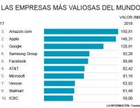 Ranking empresas más valiosas