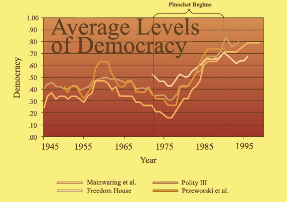 Democratization Latin America - Teenage Sex Quizes