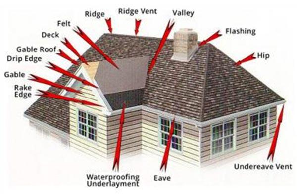 Roofing Anatomy Descriptions