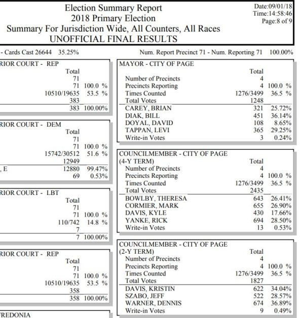 UPDATE – 2018 Arizona Primary Election Results | News for ...