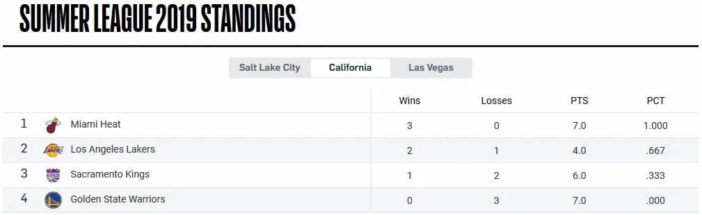 Summer League 2019 Standings