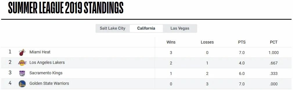 Summer League 2019 Standings