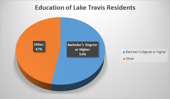 Lake Travis Resident Education Level Chart