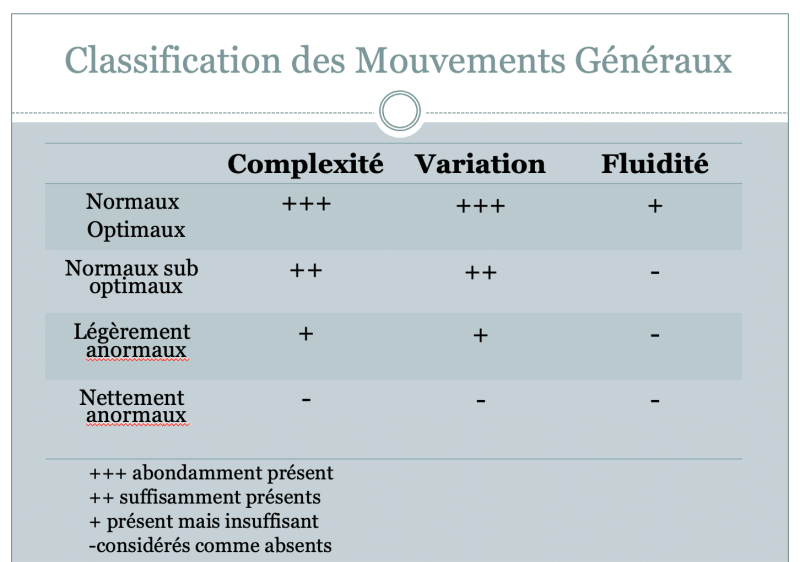 Classification des GMs