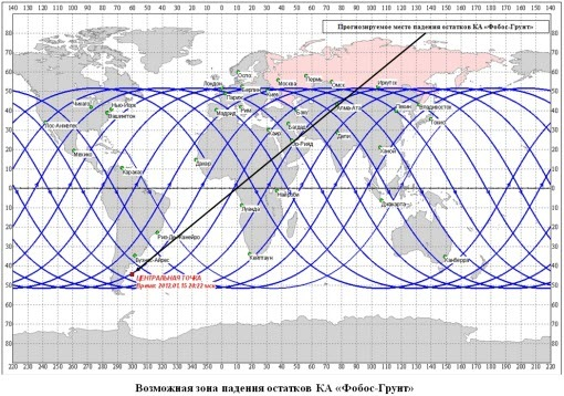phobos-grunt-roscosmos-reentry-chart