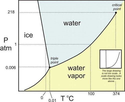 diagrama-fase-agua