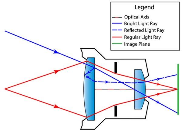 lens flare chart