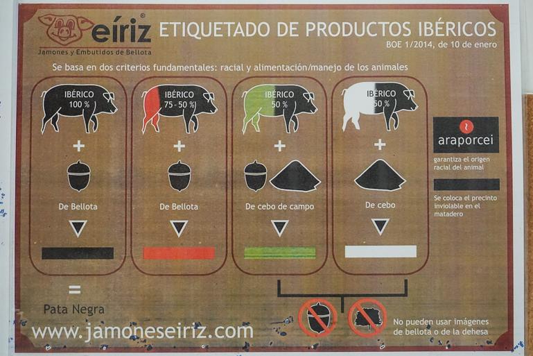 Etiquetado de los productos ibéricos